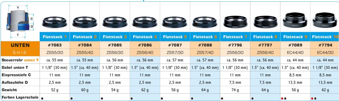 Die verschiedenen Lagerschalen für den Reset Flatstack Steuersatz